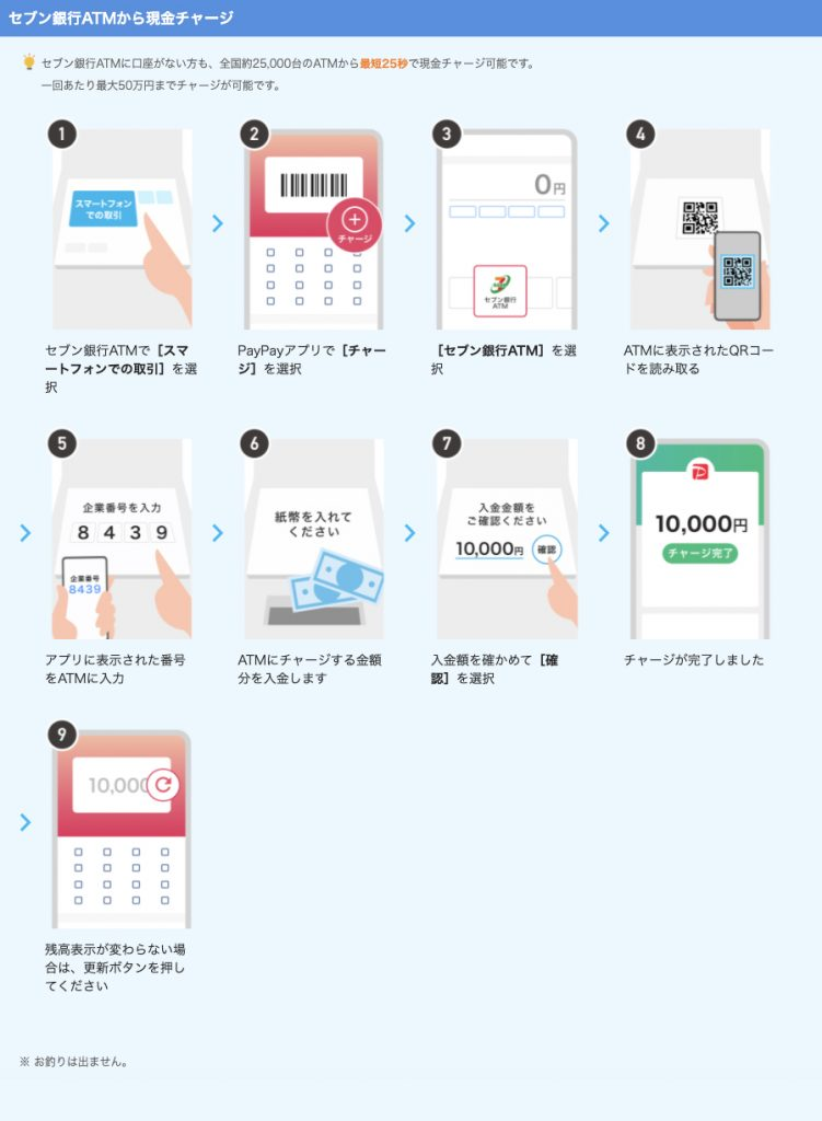 Steps guiding you to charge Paypay at the ATM to be cashless in Japan without a credit card