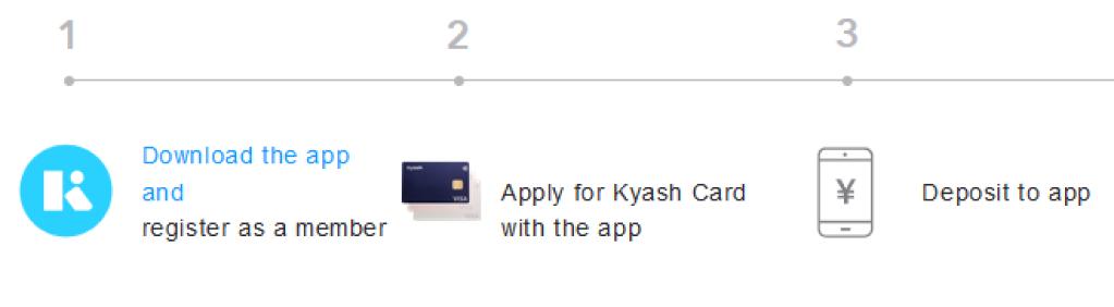 Steps to apply for the Kyash Visa card